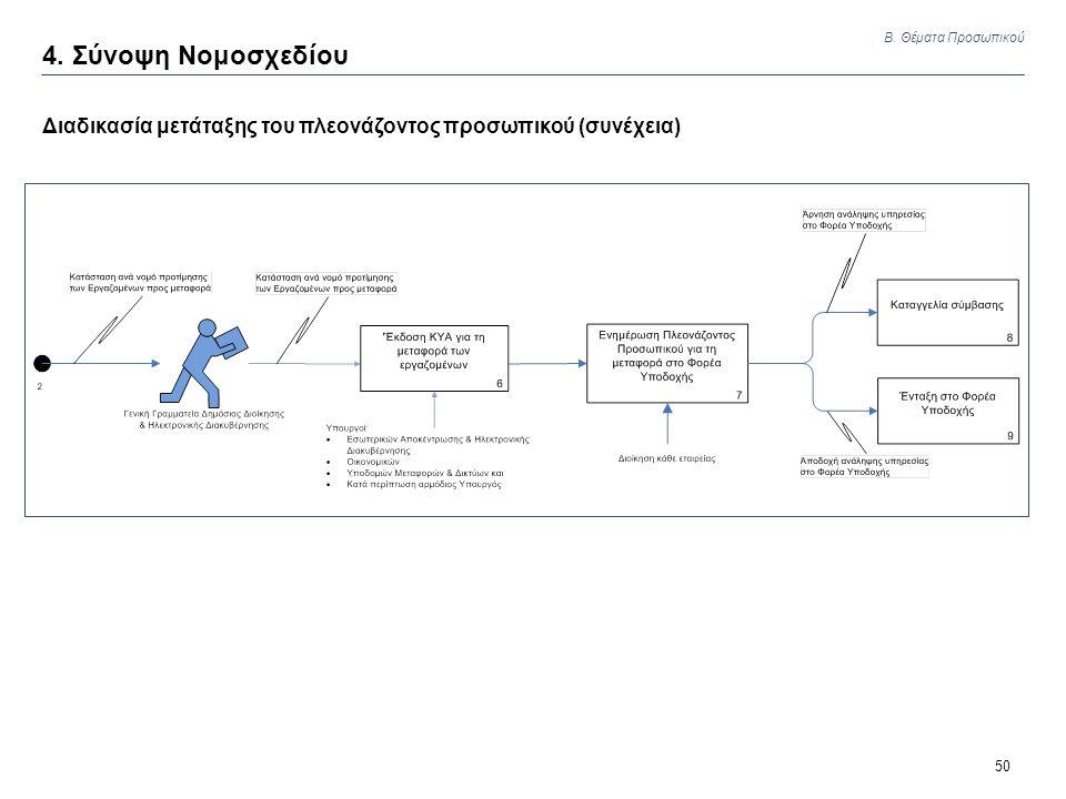 50 Διαδικασία μετάταξης του πλεονάζοντος προσωπικού (συνέχεια) 4. Σύνοψη Νομοσχεδίου Β. Θέματα Προσωπικού