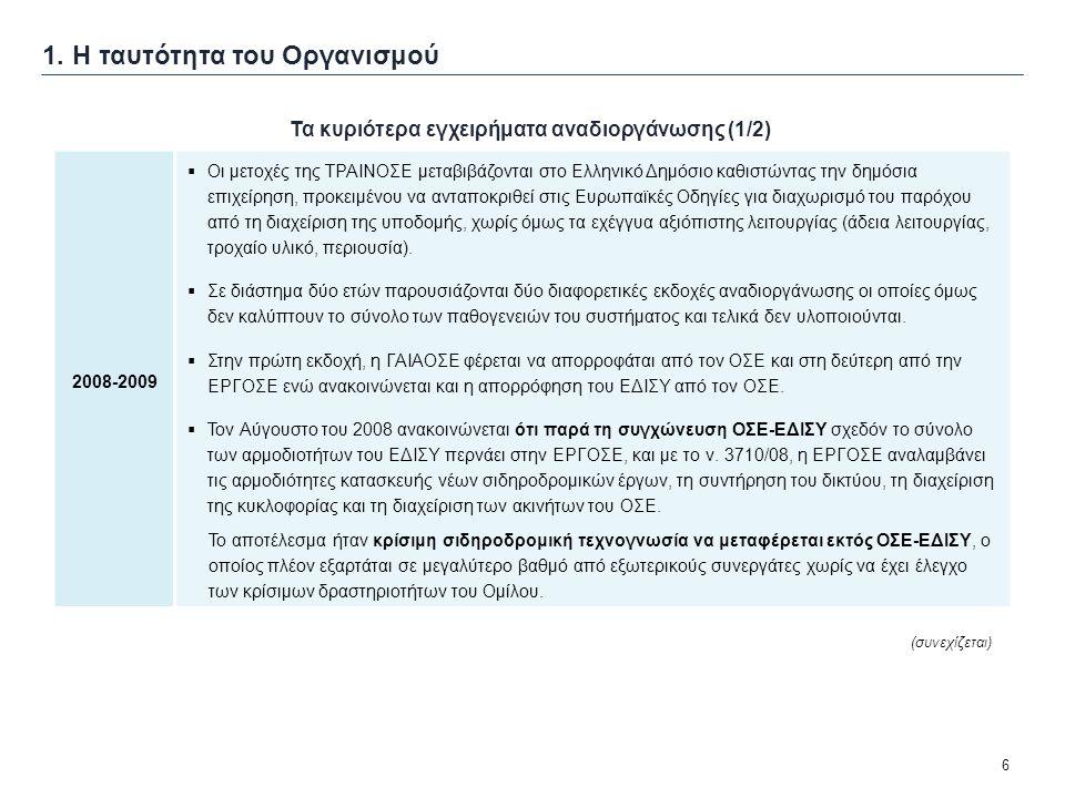 6 1. Η ταυτότητα του Οργανισμού Τα κυριότερα εγχειρήματα αναδιοργάνωσης (1/2) 2008-2009  Οι μετοχές της ΤΡΑΙΝΟΣΕ μεταβιβάζονται στο Ελληνικό Δημόσιο
