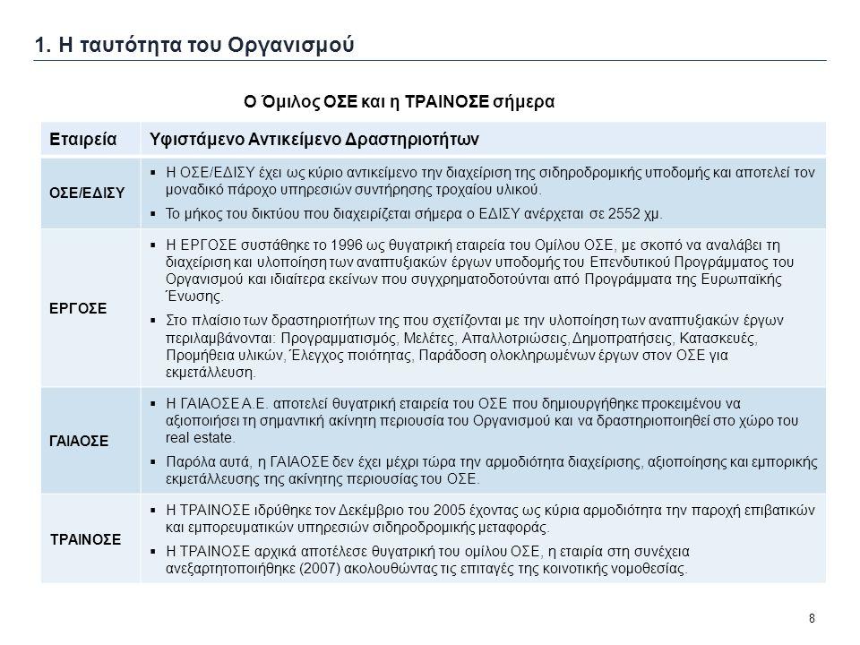 8 1. Η ταυτότητα του Οργανισμού Ο Όμιλος ΟΣΕ και η ΤΡΑΙΝΟΣΕ σήμερα ΕταιρείαΥφιστάμενο Αντικείμενο Δραστηριοτήτων ΟΣΕ/ΕΔΙΣΥ  H ΟΣΕ/ΕΔΙΣΥ έχει ως κύριο
