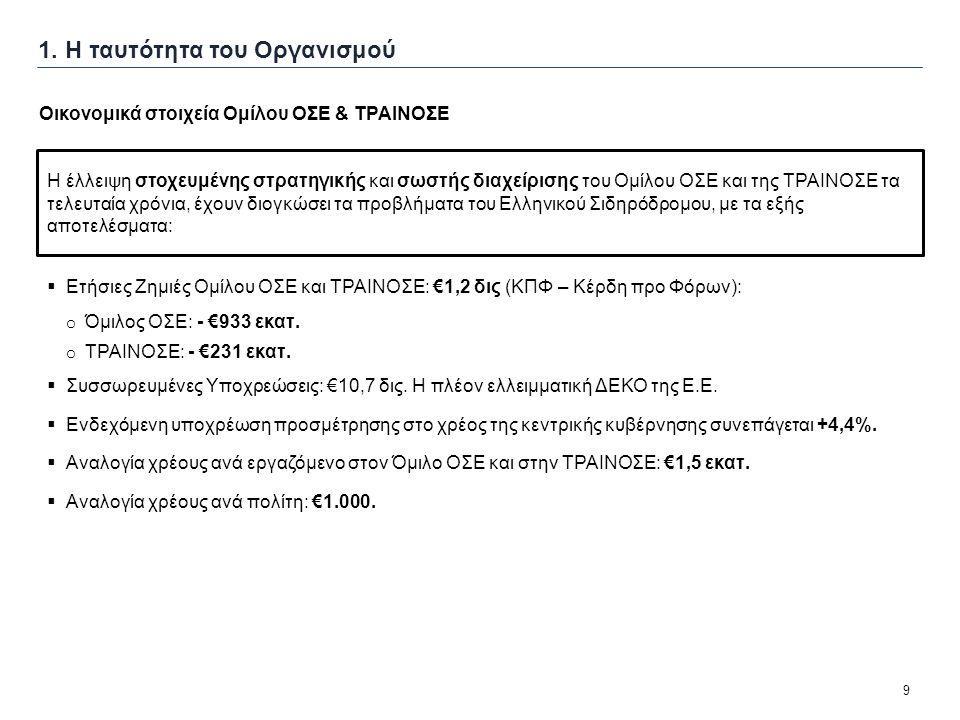 9 1. Η ταυτότητα του Οργανισμού  Ετήσιες Ζημιές Ομίλου ΟΣΕ και ΤΡΑΙΝΟΣΕ: €1,2 δις (ΚΠΦ – Κέρδη προ Φόρων): o Όμιλος ΟΣΕ: - €933 εκατ. o ΤΡΑΙΝΟΣΕ: - €