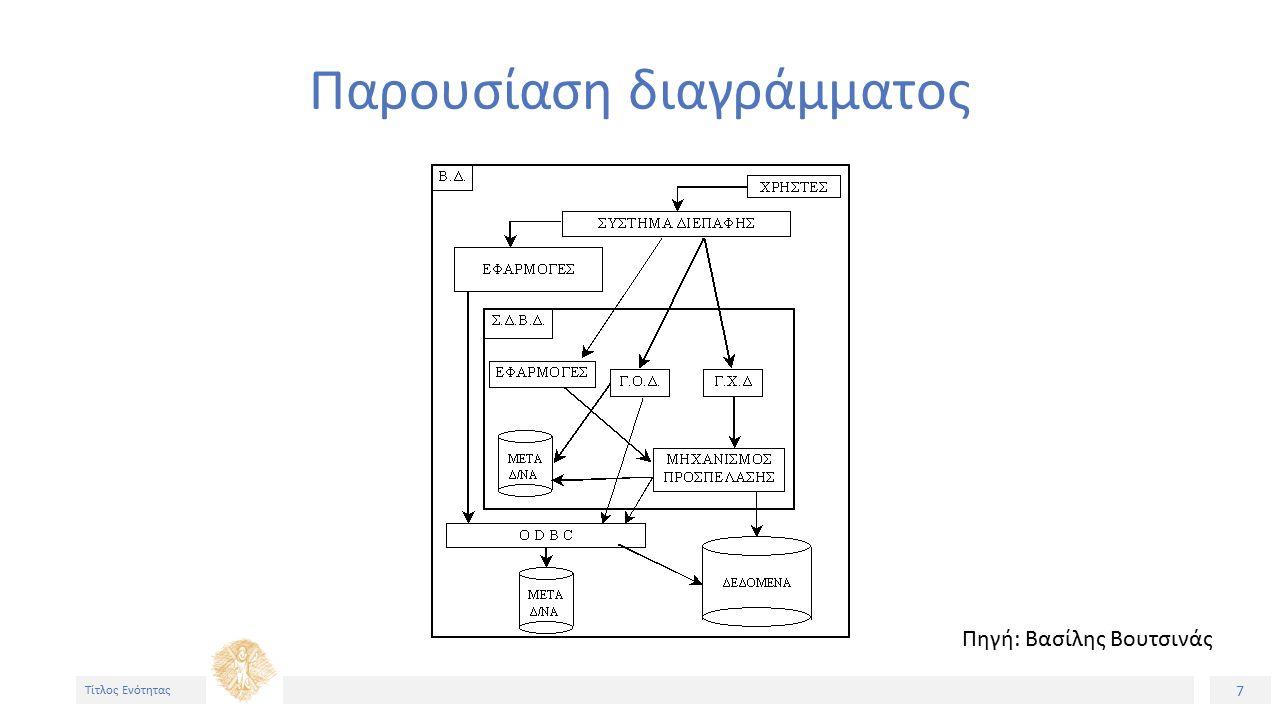 7 Τίτλος Ενότητας Παρουσίαση διαγράμματος Πηγή: Βασίλης Βουτσινάς