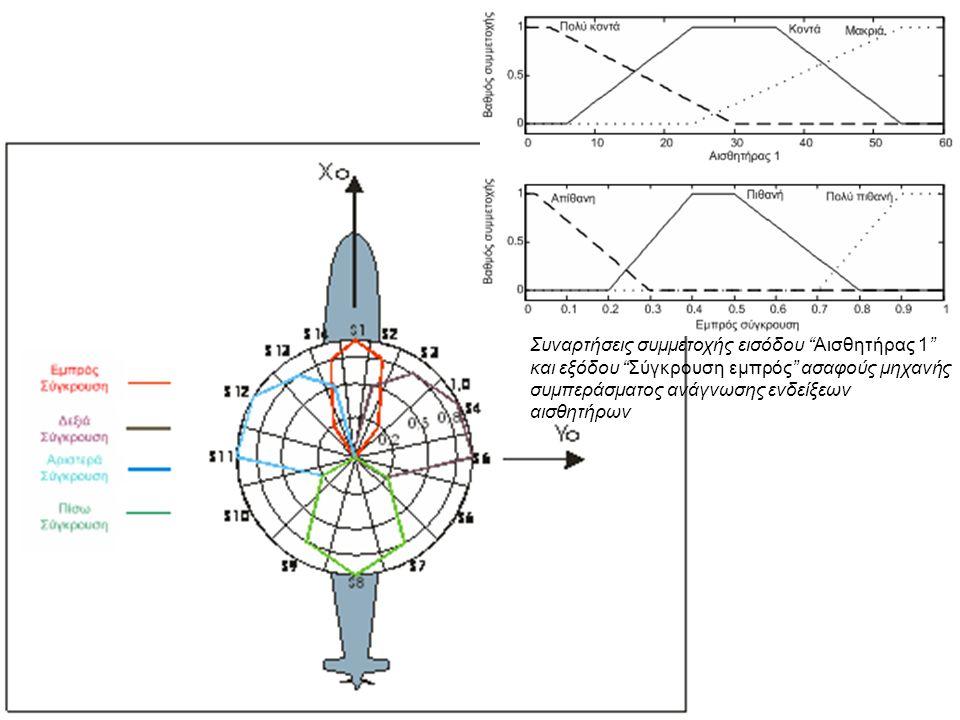 Συναρτήσεις συμμετοχής εισόδου Αισθητήρας 1 και εξόδου Σύγκρουση εμπρός ασαφούς μηχανής συμπεράσματος ανάγνωσης ενδείξεων αισθητήρων