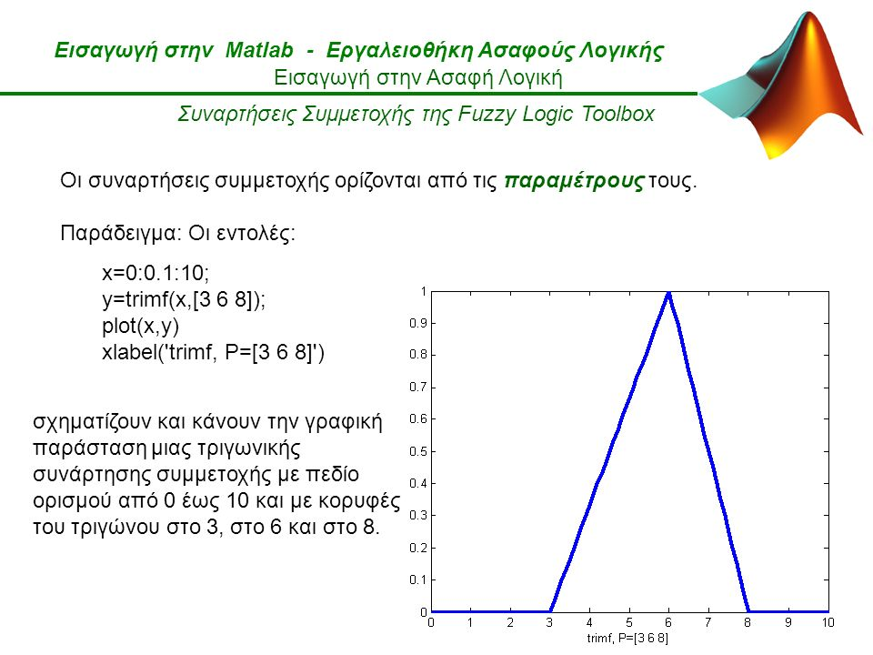 Εισαγωγή στην Matlab - Εργαλειοθήκη Ασαφούς Λογικής Εισαγωγή στην Ασαφή Λογική Συναρτήσεις Συμμετοχής της Fuzzy Logic Toolbox Οι συναρτήσεις συμμετοχής ορίζονται από τις παραμέτρους τους.