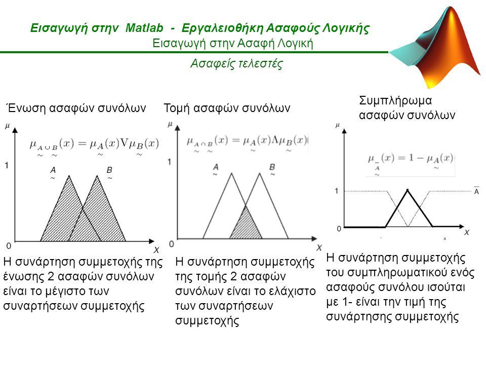 Εισαγωγή στην Matlab - Εργαλειοθήκη Ασαφούς Λογικής Εισαγωγή στην Ασαφή Λογική Ασαφείς τελεστές Ένωση ασαφών συνόλων Η συνάρτηση συμμετοχής της ένωσης 2 ασαφών συνόλων είναι το μέγιστο των συναρτήσεων συμμετοχής Τομή ασαφών συνόλων Συμπλήρωμα ασαφών συνόλων Η συνάρτηση συμμετοχής της τομής 2 ασαφών συνόλων είναι το ελάχιστο των συναρτήσεων συμμετοχής Η συνάρτηση συμμετοχής του συμπληρωματικού ενός ασαφούς συνόλου ισούται με 1- είναι την τιμή της συνάρτησης συμμετοχής