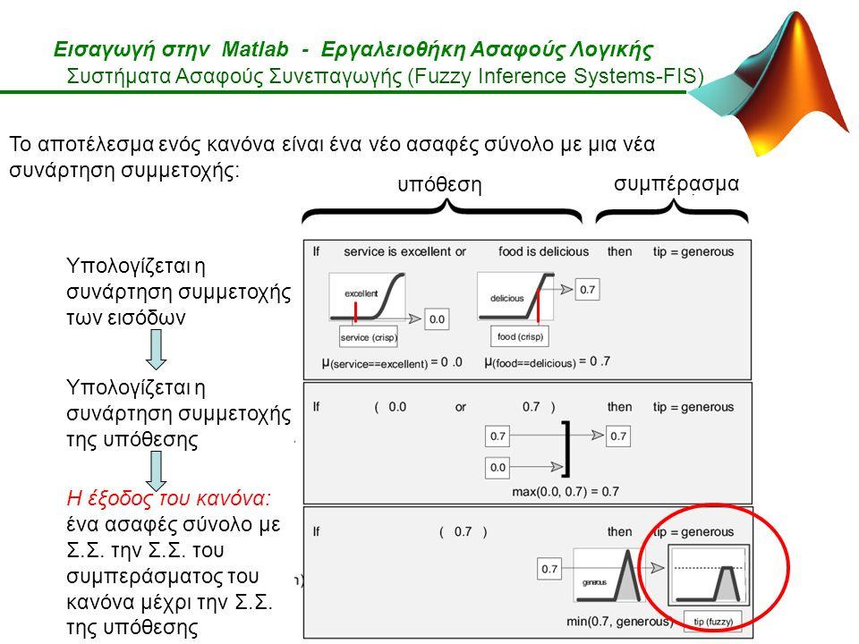 Εισαγωγή στην Matlab - Εργαλειοθήκη Ασαφούς Λογικής Το αποτέλεσμα ενός κανόνα είναι ένα νέο ασαφές σύνολο με μια νέα συνάρτηση συμμετοχής: υπόθεση συμπέρασμα Υπολογίζεται η συνάρτηση συμμετοχής των εισόδων Υπολογίζεται η συνάρτηση συμμετοχής της υπόθεσης Η έξοδος του κανόνα: ένα ασαφές σύνολο με Σ.Σ.