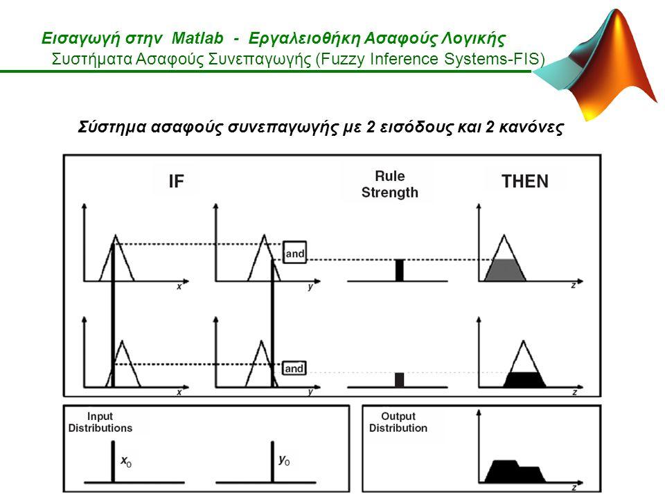 Εισαγωγή στην Matlab - Εργαλειοθήκη Ασαφούς Λογικής Σύστημα ασαφούς συνεπαγωγής με 2 εισόδους και 2 κανόνες Συστήματα Ασαφούς Συνεπαγωγής (Fuzzy Inference Systems-FIS)