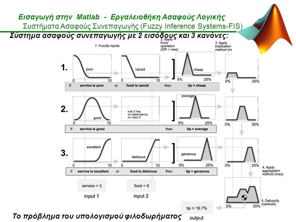 Εισαγωγή στην Matlab - Εργαλειοθήκη Ασαφούς Λογικής Το πρόβλημα του υπολογισμού φιλοδωρήματος Συστήματα Ασαφούς Συνεπαγωγής (Fuzzy Inference Systems-FIS) Σύστημα ασαφούς συνεπαγωγής με 2 εισόδους και 3 κανόνες: