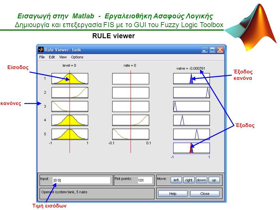 Εισαγωγή στην Matlab - Εργαλειοθήκη Ασαφούς Λογικής Δημιουργία και επεξεργασία FIS με το GUI του Fuzzy Logic Toolbox RULE viewer