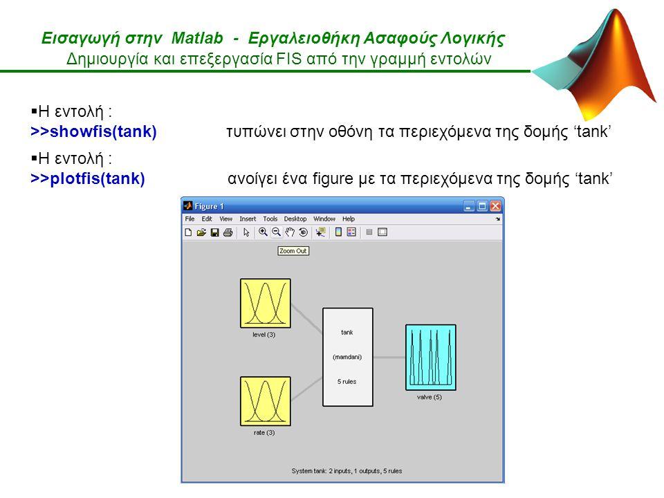 Εισαγωγή στην Matlab - Εργαλειοθήκη Ασαφούς Λογικής Δημιουργία και επεξεργασία FIS από την γραμμή εντολών  Η εντολή : >>showfis(tank) τυπώνει στην οθόνη τα περιεχόμενα της δομής 'tank'  Η εντολή : >>plotfis(tank) ανοίγει ένα figure με τα περιεχόμενα της δομής 'tank'