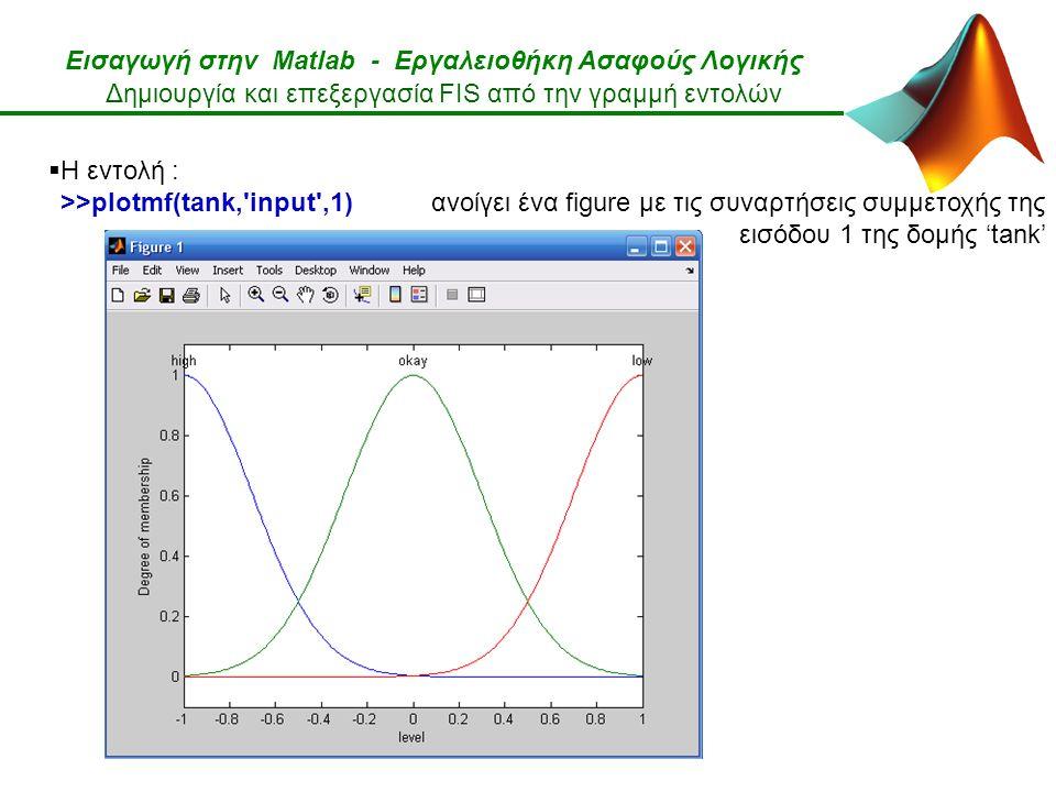 Εισαγωγή στην Matlab - Εργαλειοθήκη Ασαφούς Λογικής Δημιουργία και επεξεργασία FIS από την γραμμή εντολών  Η εντολή : >>plotmf(tank, input ,1) ανοίγει ένα figure με τις συναρτήσεις συμμετοχής της εισόδου 1 της δομής 'tank'