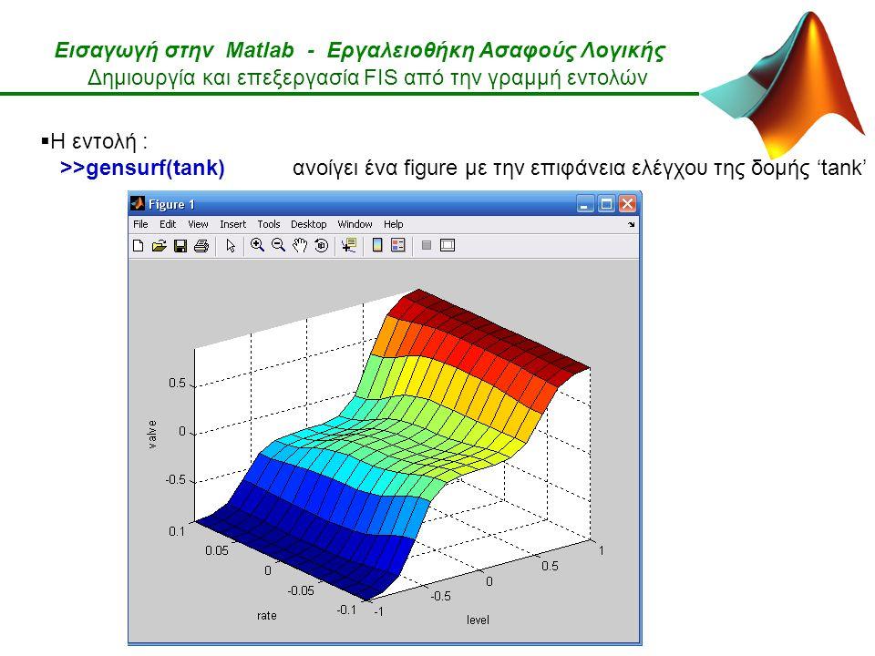 Εισαγωγή στην Matlab - Εργαλειοθήκη Ασαφούς Λογικής Δημιουργία και επεξεργασία FIS από την γραμμή εντολών  Η εντολή : >>gensurf(tank) ανοίγει ένα figure με την επιφάνεια ελέγχου της δομής 'tank'