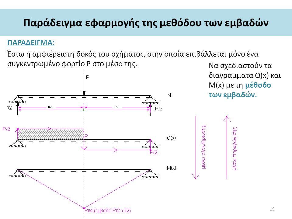 Παράδειγμα εφαρμογής της μεθόδου των εμβαδών ΠΑΡΑΔΕΙΓΜΑ: Έστω η αμφιέρειστη δοκός του σχήματος, στην οποία επιβάλλεται μόνο ένα συγκεντρωμένο φορτίο Ρ στο μέσο της.