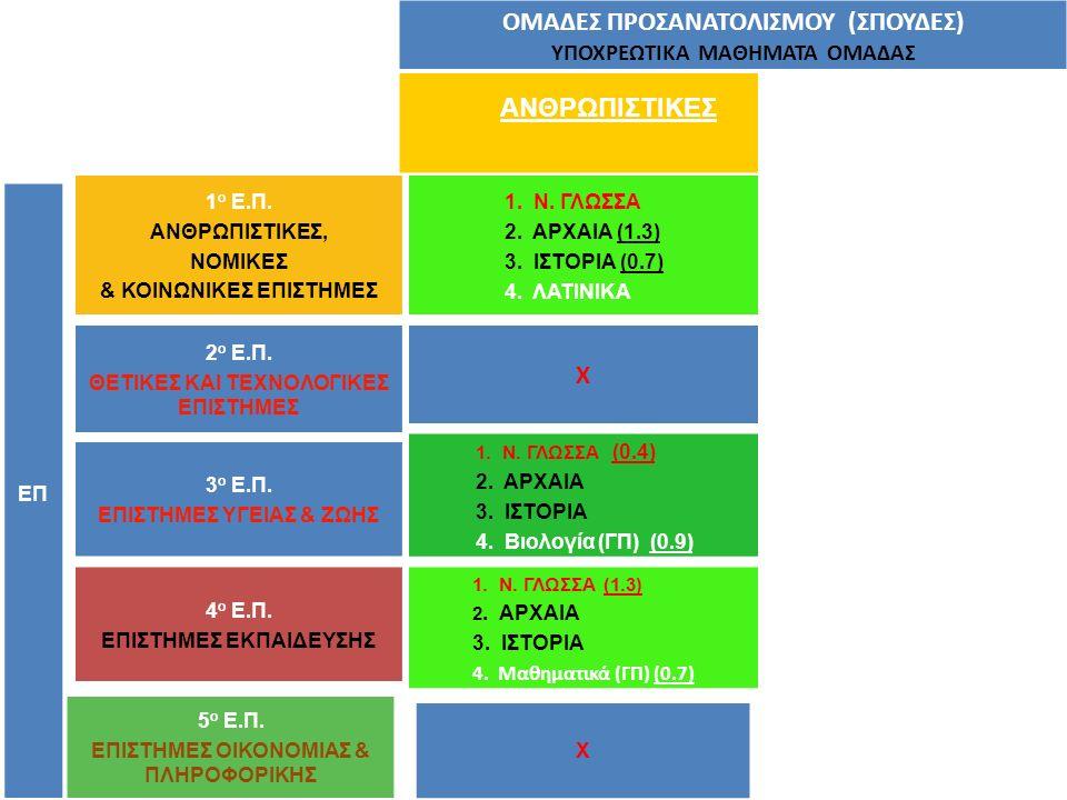 ΑΝΘΡΩΠΙΣΤΙΚΕΣ ΕΠ 1 ο Ε.Π. ΑΝΘΡΩΠΙΣΤΙΚΕΣ, ΝΟΜΙΚΕΣ & ΚΟΙΝΩΝΙΚΕΣ ΕΠΙΣΤΗΜΕΣ 1. Ν. ΓΛΩΣΣΑ (1.3) 2. ΑΡΧΑΙΑ 3. ΙΣΤΟΡΙΑ 4. Μαθηματικά (ΓΠ) (0.7) Χ 2 ο Ε.Π. ΘΕ