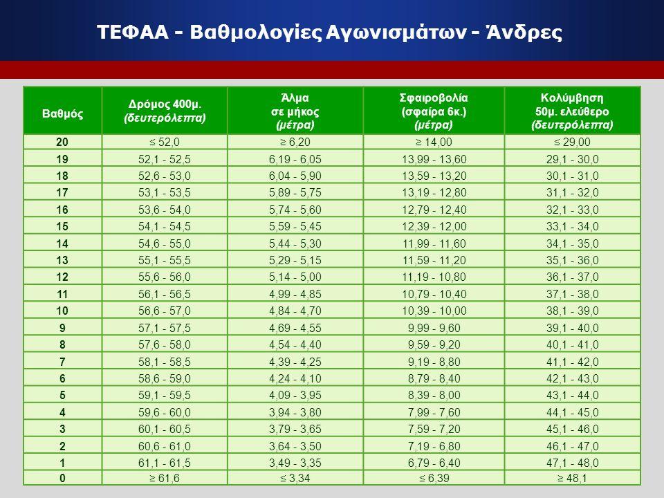 ΤΕΦΑΑ - Βαθμολογίες Αγωνισμάτων - Άνδρες Βαθμός Δρόμος 400μ. (δευτερόλεπτα) Άλμα σε μήκος (μέτρα) Σφαιροβολία (σφαίρα 6κ.) (μέτρα) Κολύμβηση 50μ. ελεύ