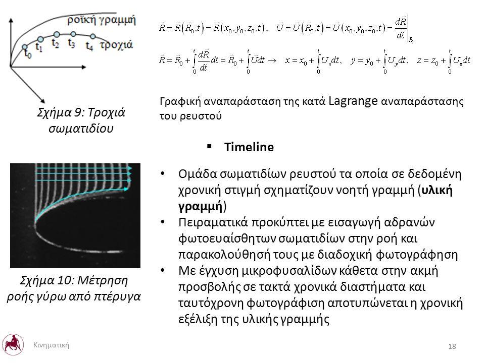 Σχήμα 9: Τροχιά σωματιδίου Γραφική αναπαράσταση της κατά Lagrange αναπαράστασης του ρευστού Ομάδα σωματιδίων ρευστού τα οποία σε δεδομένη χρονική στιγμή σχηματίζουν νοητή γραμμή (υλική γραμμή) Πειραματικά προκύπτει με εισαγωγή αδρανών φωτοευαίσθητων σωματιδίων στην ροή και παρακολούθησή τους με διαδοχική φωτογράφηση Με έγχυση μικροφυσαλίδων κάθετα στην ακμή προσβολής σε τακτά χρονικά διαστήματα και ταυτόχρονη φωτογράφιση αποτυπώνεται η χρονική εξέλιξη της υλικής γραμμής  Timeline Σχήμα 10: Μέτρηση ροής γύρω από πτέρυγα 18 Κινηματική