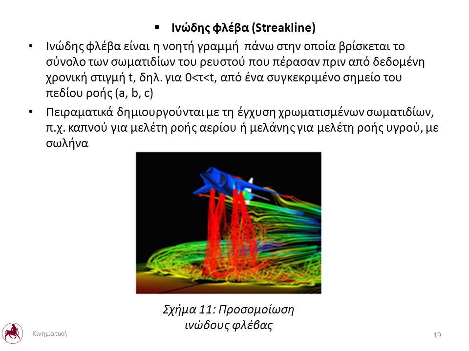  Ινώδης φλέβα (Streakline) Ινώδης φλέβα είναι η νοητή γραμμή πάνω στην οποία βρίσκεται το σύνολο των σωματιδίων του ρευστού που πέρασαν πριν από δεδομένη χρονική στιγμή t, δηλ.