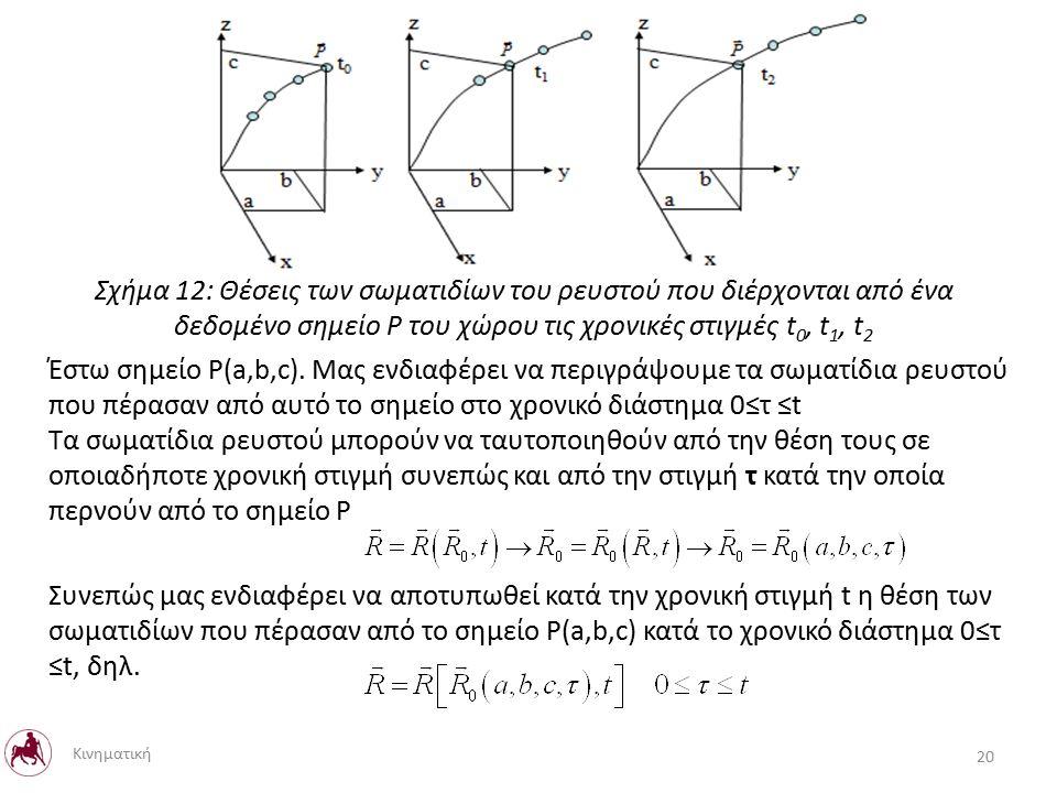 Έστω σημείο P(a,b,c).