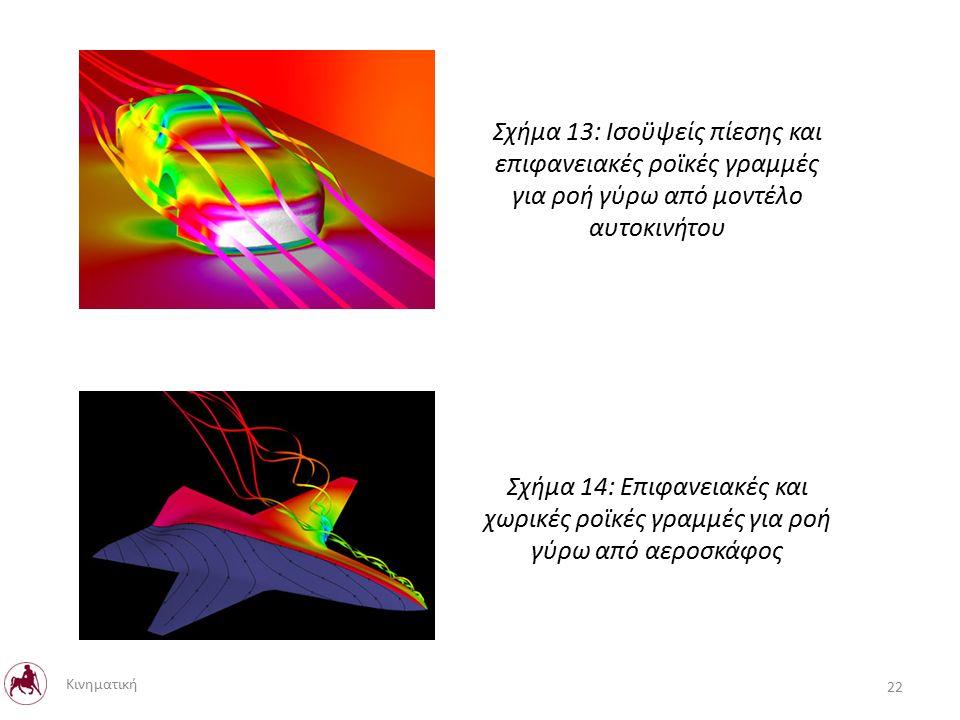 Σχήμα 13: Ισοϋψείς πίεσης και επιφανειακές ροϊκές γραμμές για ροή γύρω από μοντέλο αυτοκινήτου Σχήμα 14: Επιφανειακές και χωρικές ροϊκές γραμμές για ροή γύρω από αεροσκάφος 22 Κινηματική