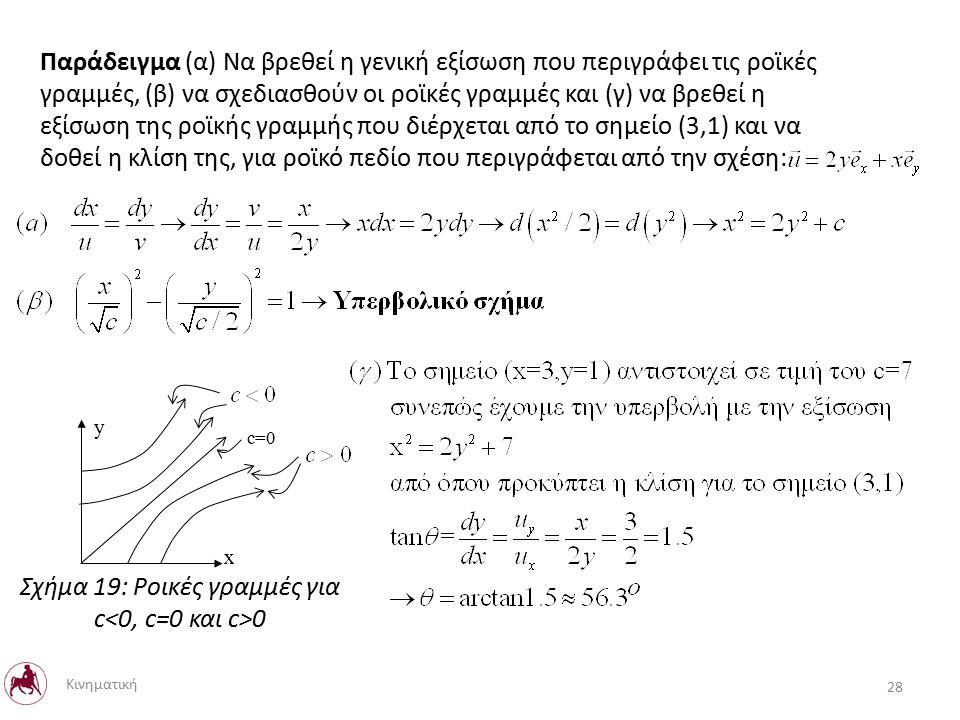 Παράδειγμα (α) Να βρεθεί η γενική εξίσωση που περιγράφει τις ροϊκές γραμμές, (β) να σχεδιασθούν οι ροϊκές γραμμές και (γ) να βρεθεί η εξίσωση της ροϊκής γραμμής που διέρχεται από το σημείο (3,1) και να δοθεί η κλίση της, για ροϊκό πεδίο που περιγράφεται από την σχέση: c=0 x y Σχήμα 19: Ροικές γραμμές για c 0 28 Κινηματική
