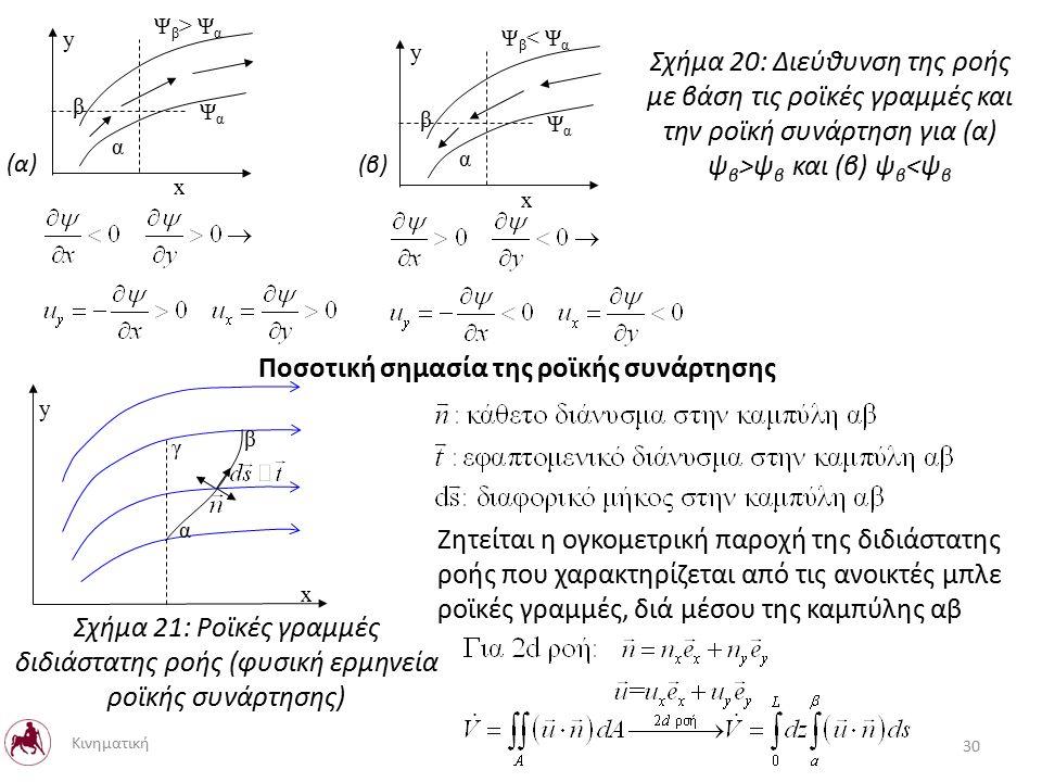x y α β ΨαΨα Ψ β > Ψ α x y α β ΨαΨα Ψ β < Ψ α Ποσοτική σημασία της ροϊκής συνάρτησης Ζητείται η ογκομετρική παροχή της διδιάστατης ροής που χαρακτηρίζεται από τις ανοικτές μπλε ροϊκές γραμμές, διά μέσου της καμπύλης αβ Σχήμα 20: Διεύθυνση της ροής με βάση τις ροϊκές γραμμές και την ροϊκή συνάρτηση για (α) ψ β >ψ β και (β) ψ β <ψ β (α) (β) α β γ x y Σχήμα 21: Ροϊκές γραμμές διδιάστατης ροής (φυσική ερμηνεία ροϊκής συνάρτησης) 30 Κινηματική