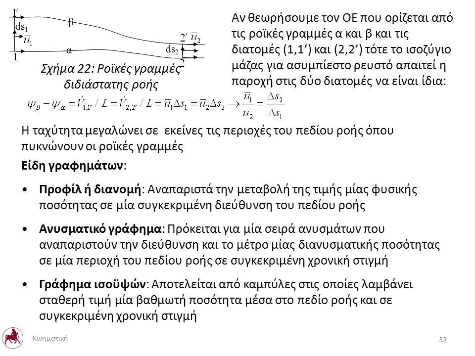 β α Αν θεωρήσουμε τον ΟΕ που ορίζεται από τις ροϊκές γραμμές α και β και τις διατομές (1,1') και (2,2') τότε το ισοζύγιο μάζας για ασυμπίεστο ρευστό απαιτεί η παροχή στις δύο διατομές να είναι ίδια: ds 1 ds 2 Η ταχύτητα μεγαλώνει σε εκείνες τις περιοχές του πεδίου ροής όπου πυκνώνουν οι ροϊκές γραμμές Είδη γραφημάτων: Προφίλ ή διανομή: Αναπαριστά την μεταβολή της τιμής μίας φυσικής ποσότητας σε μία συγκεκριμένη διεύθυνση του πεδίου ροής Ανυσματικό γράφημα: Πρόκειται για μία σειρά ανυσμάτων που αναπαριστούν την διεύθυνση και το μέτρο μίας διανυσματικής ποσότητας σε μία περιοχή του πεδίου ροής σε συγκεκριμένη χρονική στιγμή Γράφημα ισοϋψών: Αποτελείται από καμπύλες στις οποίες λαμβάνει σταθερή τιμή μία βαθμωτή ποσότητα μέσα στο πεδίο ροής και σε συγκεκριμένη χρονική στιγμή 32 Κινηματική Σχήμα 22: Ροϊκές γραμμές διδιάστατης ροής