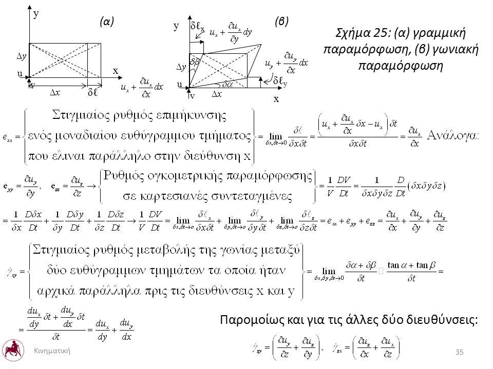 u v x y δℓδℓ Παρομοίως και για τις άλλες δύο διευθύνσεις: 35 Κινηματική u v x y δℓyδℓy δℓxδℓx Σχήμα 25: (α) γραμμική παραμόρφωση, (β) γωνιακή παραμόρφωση (α)(β)