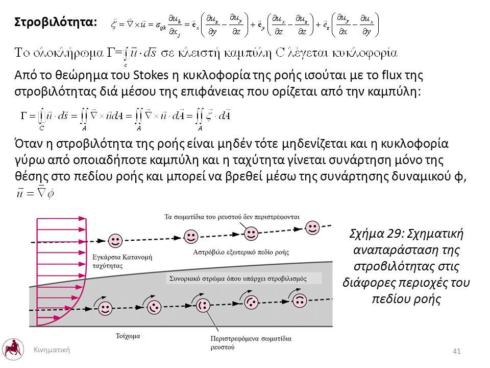 Στροβιλότητα: Από το θεώρημα του Stokes η κυκλοφορία της ροής ισούται με το flux της στροβιλότητας διά μέσου της επιφάνειας που ορίζεται από την καμπύλη: Όταν η στροβιλότητα της ροής είναι μηδέν τότε μηδενίζεται και η κυκλοφορία γύρω από οποιαδήποτε καμπύλη και η ταχύτητα γίνεται συνάρτηση μόνο της θέσης στο πεδίου ροής και μπορεί να βρεθεί μέσω της συνάρτησης δυναμικού φ, Σχήμα 29: Σχηματική αναπαράσταση της στροβιλότητας στις διάφορες περιοχές του πεδίου ροής Κινηματική 41