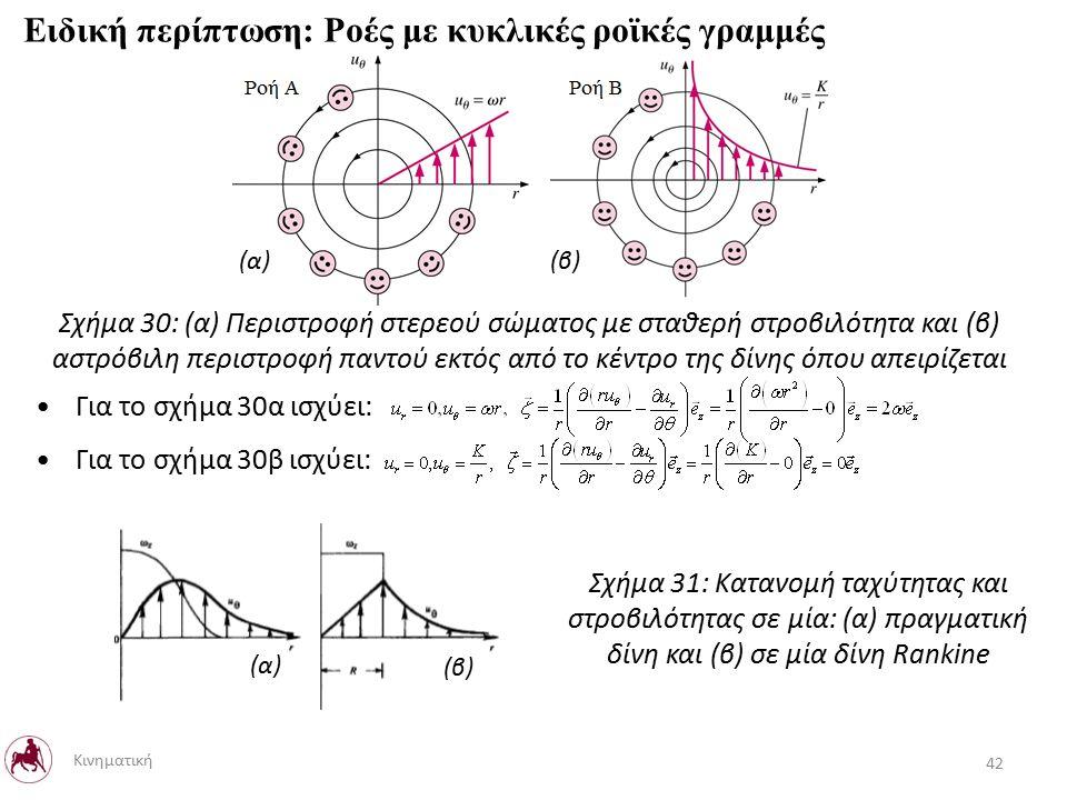 Ειδική περίπτωση: Ροές με κυκλικές ροϊκές γραμμές Σχήμα 31: Κατανομή ταχύτητας και στροβιλότητας σε μία: (α) πραγματική δίνη και (β) σε μία δίνη Rankine Κινηματική 42 Για το σχήμα 30α ισχύει: Για το σχήμα 30β ισχύει: Σχήμα 30: (α) Περιστροφή στερεού σώματος με σταθερή στροβιλότητα και (β) αστρόβιλη περιστροφή παντού εκτός από το κέντρο της δίνης όπου απειρίζεται (α) (β) (α) (β)