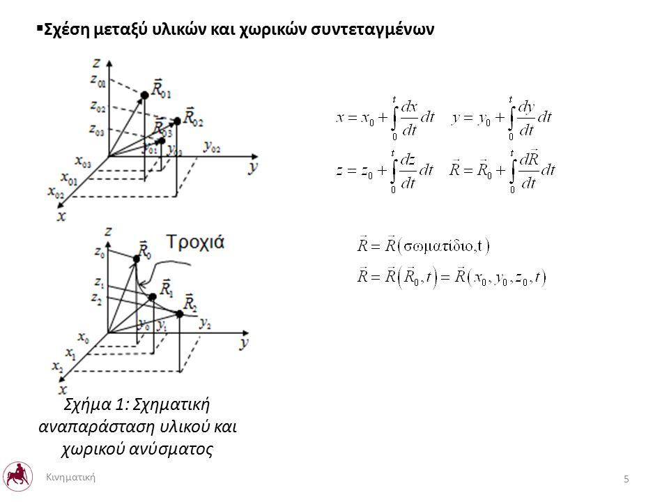  Σχέση μεταξύ υλικών και χωρικών συντεταγμένων 5 Κινηματική Σχήμα 1: Σχηματική αναπαράσταση υλικού και χωρικού ανύσματος