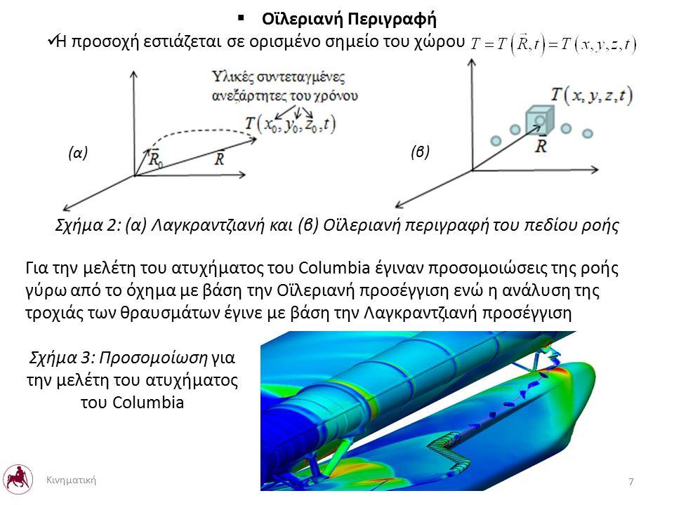  Οϊλεριανή Περιγραφή Η προσοχή εστιάζεται σε ορισμένο σημείο του χώρου Σχήμα 2: (α) Λαγκραντζιανή και (β) Οϊλεριανή περιγραφή του πεδίου ροής (α) (β) Για την μελέτη του ατυχήματος του Columbia έγιναν προσομοιώσεις της ροής γύρω από το όχημα με βάση την Οϊλεριανή προσέγγιση ενώ η ανάλυση της τροχιάς των θραυσμάτων έγινε με βάση την Λαγκραντζιανή προσέγγιση 7 Κινηματική Σχήμα 3: Προσομοίωση για την μελέτη του ατυχήματος του Columbia