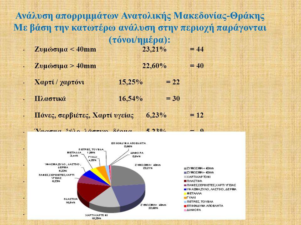 Ζυμώσιμα < 40mm23,21%= 44 Ζυμώσιμα > 40mm22,60%= 40 Χαρτί / χαρτόνι15,25%= 22 Πλαστικά 16,54%= 30 Πάνες, σερβιέτες, Χαρτί υγείας 6,23%= 12 Ύφασμα, ξύλ