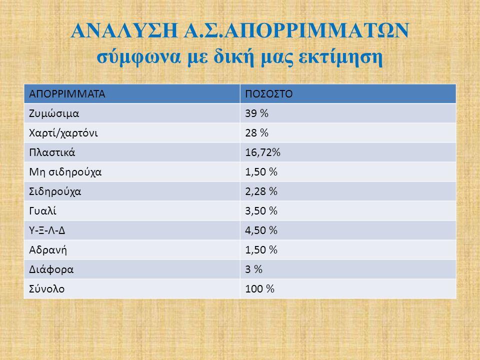 ΑΝΑΛΥΣΗ Α.Σ.ΑΠΟΡΡΙΜΜΑΤΩΝ σύμφωνα με δική μας εκτίμηση ΑΠΟΡΡΙΜΜΑΤΑΠΟΣΟΣΤΟ Ζυμώσιμα39 % Χαρτί/χαρτόνι28 % Πλαστικά16,72% Μη σιδηρούχα1,50 % Σιδηρούχα2,28 % Γυαλί3,50 % Υ-Ξ-Λ-Δ4,50 % Αδρανή1,50 % Διάφορα3 % Σύνολο100 %