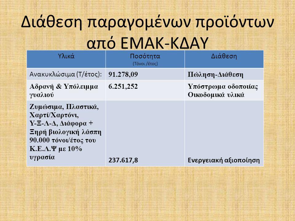 Διάθεση παραγομένων προϊόντων από ΕΜΑΚ-ΚΔΑΥ Υλικά Ποσότητα (Τόνοι /έτος) Διάθεση Ανακυκλώσιμα (Τ/έτος): 91.278,09Πώληση-Διάθεση Αδρανή & Υπόλειμμα γυαλιού 6.251,252Υπόστρωμα οδοποιίας Οικοδομικά υλικά Ζυμώσιμα, Πλαστικά, Χαρτί/Χαρτόνι, Υ-Ξ-Λ-Δ, Διάφορα + Ξηρή βιολογική λάσπη 90.000 τόνοι/έτος του Κ.Ε.Λ.Ψ με 10% υγρασία 237.617,8Ενεργειακή αξιοποίηση