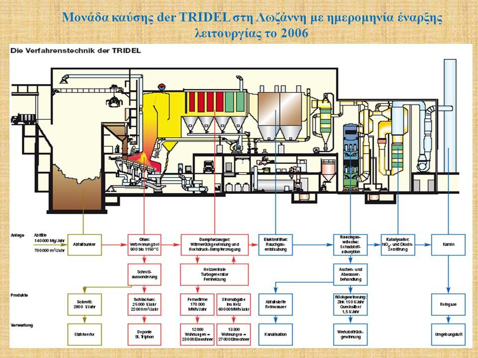Μονάδα καύσης der TRIDEL στη Λωζάννη με ημερομηνία έναρξης λειτουργίας το 2006
