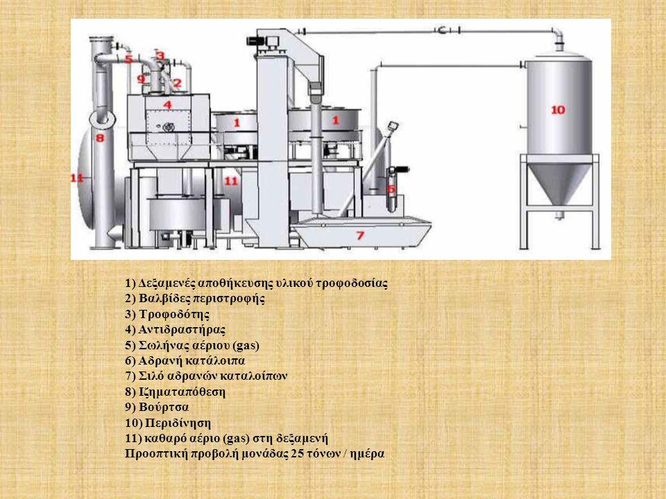 1) Δεξαμενές αποθήκευσης υλικού τροφοδοσίας 2) Βαλβίδες περιστροφής 3) Τροφοδότης 4) Αντιδραστήρας 5) Σωλήνας αέριου (gas) 6) Αδρανή κατάλοιπα 7) Σιλό αδρανών καταλοίπων 8) Ιζηματαπόθεση 9) Βούρτσα 10) Περιδίνηση 11) καθαρό αέριο (gas) στη δεξαμενή Προοπτική προβολή μονάδας 25 τόνων / ημέρα