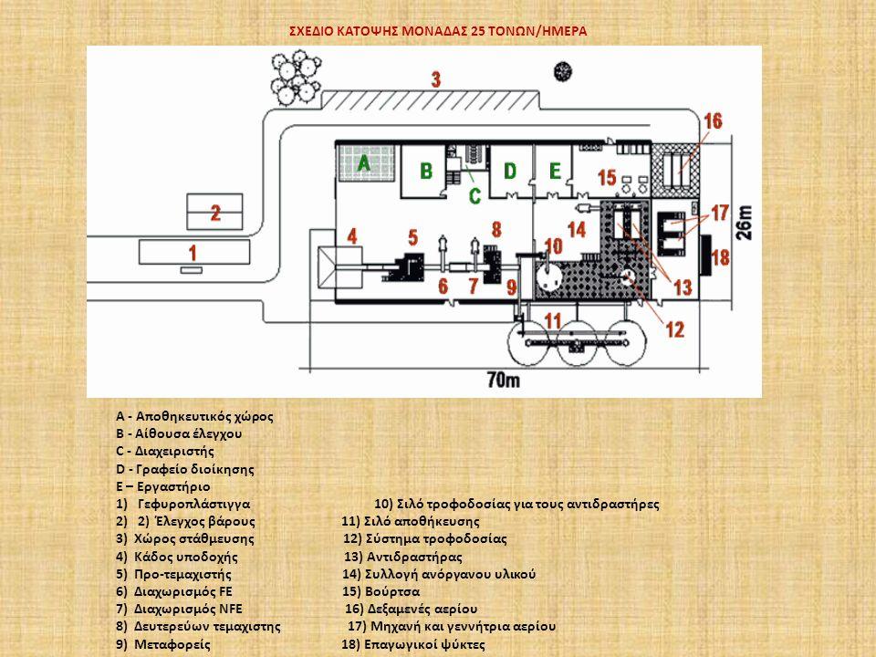 ΣΧΕΔΙΟ ΚΑΤΟΨΗΣ ΜΟΝΑΔΑΣ 25 ΤΟΝΩΝ/ΗΜΕΡΑ A - Αποθηκευτικός χώρος Β - Αίθουσα έλεγχου C - Διαχειριστής D - Γραφείο διοίκησης Ε – Εργαστήριο 1)Γεφυροπλάστιγγα 10) Σιλό τροφοδοσίας για τους αντιδραστήρες 2)2) Έλεγχος βάρους 11) Σιλό αποθήκευσης 3) Χώρος στάθμευσης 12) Σύστημα τροφοδοσίας 4) Κάδος υποδοχής 13) Αντιδραστήρας 5) Προ-τεμαχιστής 14) Συλλογή ανόργανου υλικού 6) Διαχωρισμός FE 15) Βούρτσα 7) Διαχωρισμός NFE 16) Δεξαμενές αερίου 8) Δευτερεύων τεμαχιστης 17) Μηχανή και γεννήτρια αερίου 9) Μεταφορείς 18) Επαγωγικοί ψύκτες