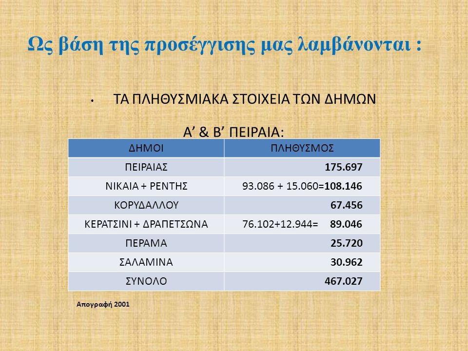 ΤΑ ΠΛΗΘΥΣΜΙΑΚΑ ΣΤΟΙΧΕΙΑ ΤΩΝ ΔΗΜΩΝ Α' & Β' ΠΕΙΡΑΙΑ: Ως βάση της προσέγγισης μας λαμβάνονται : ΔΗΜΟΙΠΛΗΘΥΣΜΟΣ ΠΕΙΡΑΙΑΣ 175.697 ΝΙΚΑΙΑ + ΡΕΝΤΗΣ93.086 + 1