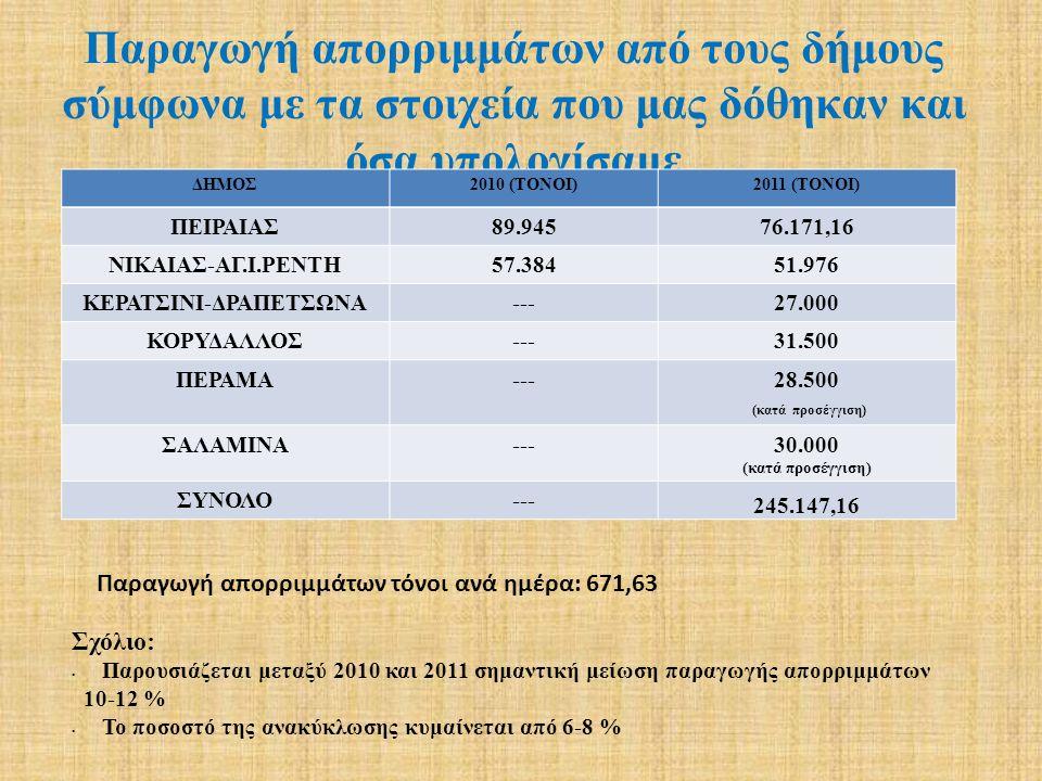 Παραγωγή απορριμμάτων από τους δήμους σύμφωνα με τα στοιχεία που μας δόθηκαν και όσα υπολογίσαμε ΔΗΜΟΣ2010 (ΤΟΝΟΙ)2011 (ΤΟΝΟΙ) ΠΕΙΡΑΙΑΣ89.94576.171,16 ΝΙΚΑΙΑΣ-ΑΓ.Ι.ΡΕΝΤΗ57.38451.976 ΚΕΡΑΤΣΙΝΙ-ΔΡΑΠΕΤΣΩΝΑ---27.000 ΚΟΡΥΔΑΛΛΟΣ---31.500 ΠΕΡΑΜΑ---28.500 (κατά προσέγγιση) ΣΑΛΑΜΙΝΑ---30.000 (κατά προσέγγιση) ΣΥΝΟΛΟ--- 245.147,16 Σχόλιο: Παρουσιάζεται μεταξύ 2010 και 2011 σημαντική μείωση παραγωγής απορριμμάτων 10-12 % Το ποσοστό της ανακύκλωσης κυμαίνεται από 6-8 % Παραγωγή απορριμμάτων τόνοι ανά ημέρα: 671,63