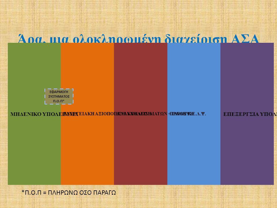 ΣΥΣΤΑΣΗ ΑΠΟΡΡΙΜΜΑΤΩΝ Διαχρονική εξέλιξη από μελέτη του ΕΣΔΚΝΑ Κατηγορία Υλικών 19821985199119972005 (εκτίμηση)2008 (εκτίμηση) Ζυμώσιμα55,7656,5048,5046,5040,0041,00 Χαρτί/Χαρτόνι23,2820,0022,0023,4432,0029,00 Πλαστικά9,207,0010,5010,8013,0014,00 Μέταλλα4,224,004,203,743,50 Γυαλί2,792,703,503,422,503,50 Υ-Ξ-Λ-Δ - - 4,303,504,253,204,50 Αδρανή1,821,003,303,582,501,50 Διάφορα2,934,50 4,273,303,00 Σύνολο100,00