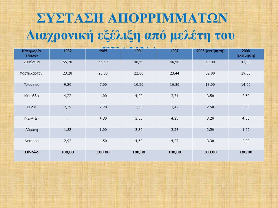 Ζυμώσιμα < 40mm23,21%= 44 Ζυμώσιμα > 40mm22,60%= 40 Χαρτί / χαρτόνι15,25%= 22 Πλαστικά 16,54%= 30 Πάνες, σερβιέτες, Χαρτί υγείας 6,23%= 12 Ύφασμα, ξύλο, λάστιχο, δέρμα 5,23%= 9 Μέταλλα 3,44%= 6 Γυαλί 4,28%= 8 Πέτρες, τούβλα 1,59%= 3 Επικίνδυνα 0,66%= 1 Διάφορα 0,54%- 1 Ανάλυση απορριμμάτων Ανατολικής Μακεδονίας-Θράκης Με βάση την κατωτέρω ανάλυση στην περιοχή παράγονται (τόνοι/ημέρα):