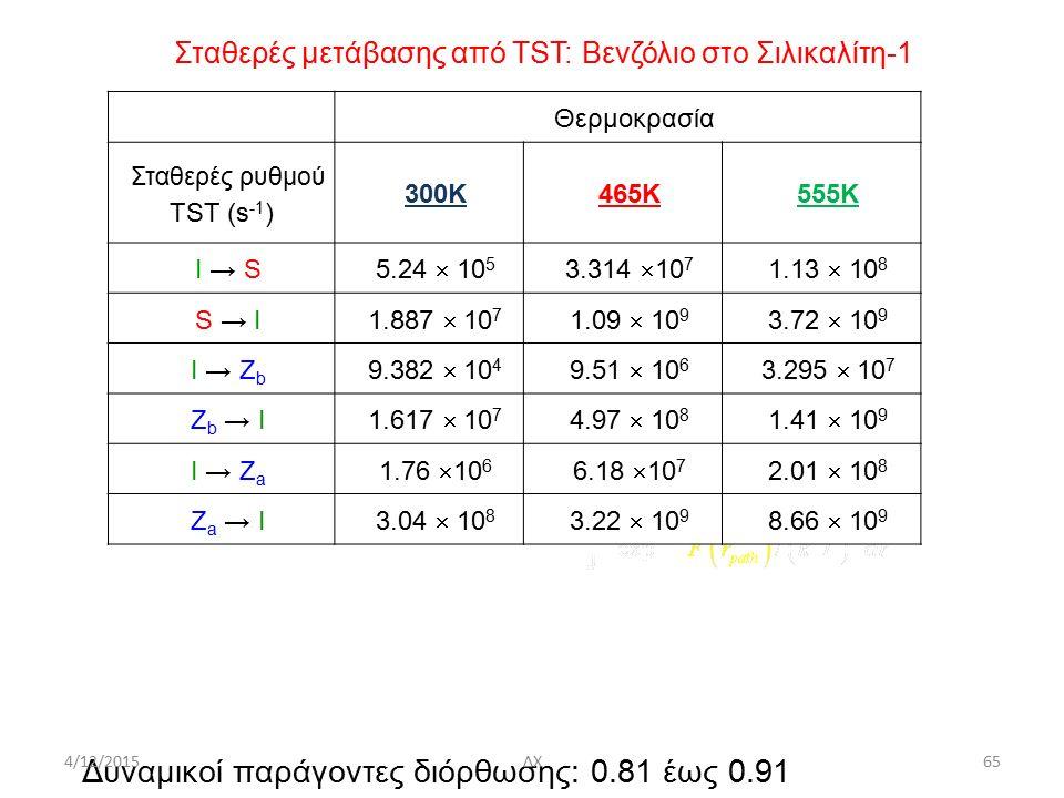 Σταθερές μετάβασης από ΤST: Bενζόλιο στο Σιλικαλίτη-1 Θερμοκρασία Σταθερές ρυθμού TST (s -1 ) 300K465K555K I → S 5.24  10 5 3.314  10 7 1.13  10 8 S → I 1.887  10 7 1.09  10 9 3.72  10 9 I → Z b 9.382  10 4 9.51  10 6 3.295  10 7 Z b → I 1.617  10 7 4.97  10 8 1.41  10 9 I → Z a 1.76  10 6 6.18  10 7 2.01  10 8 Z a → I3.04  10 8 3.22  10 9 8.66  10 9 Δυναμικοί παράγοντες διόρθωσης: 0.81 έως 0.91 4/12/2015ΔΧ65