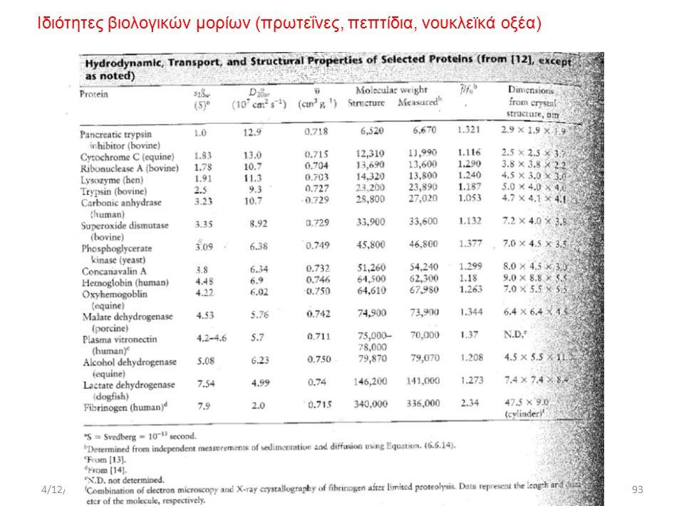 4/12/2015ΔΧ Ιδιότητες βιολογικών μορίων (πρωτεΐνες, πεπτίδια, νουκλεϊκά οξέα) 93