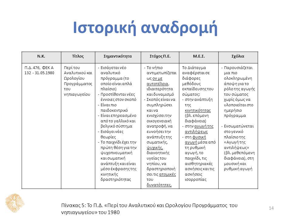 14 Ν.Κ.ΤίτλοςΣημαντικότηταΣτόχος Π.Ε.Μ.Ε.Σ.Σχόλια Π.Δ. 476, ΦΕΚ A 132 - 31.05.1980 Περί του Αναλυτικού και Ωρολογίου Προγράμματος του νηπιαγωγείου -Ει