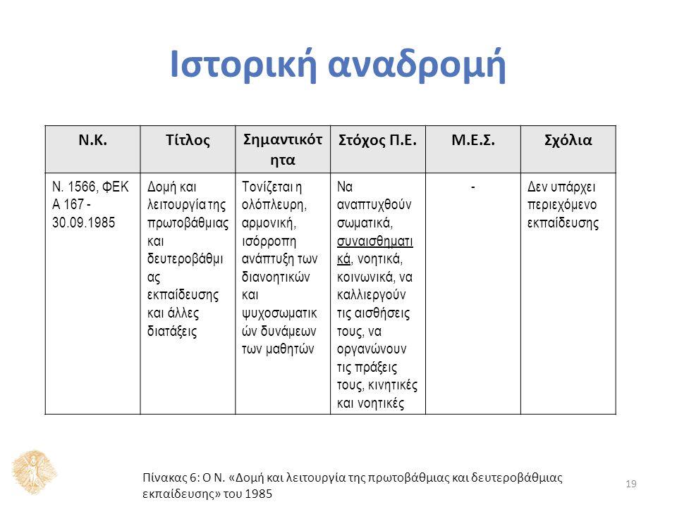 19 Ν.Κ.ΤίτλοςΣημαντικότ ητα Στόχος Π.Ε.Μ.Ε.Σ.Σχόλια Ν. 1566, ΦΕΚ A 167 - 30.09.1985 Δομή και λειτουργία της πρωτοβάθμιας και δευτεροβάθμι ας εκπαίδευσ