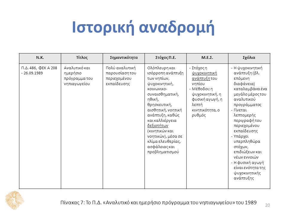 20 Ν.Κ.ΤίτλοςΣημαντικότηταΣτόχος Π.Ε.Μ.Ε.Σ.Σχόλια Π.Δ. 486, ΦΕΚ A 208 - 26.09.1989 Αναλυτικό και ημερήσιο πρόγραμμα του νηπιαγωγείου Πολύ αναλυτική πα