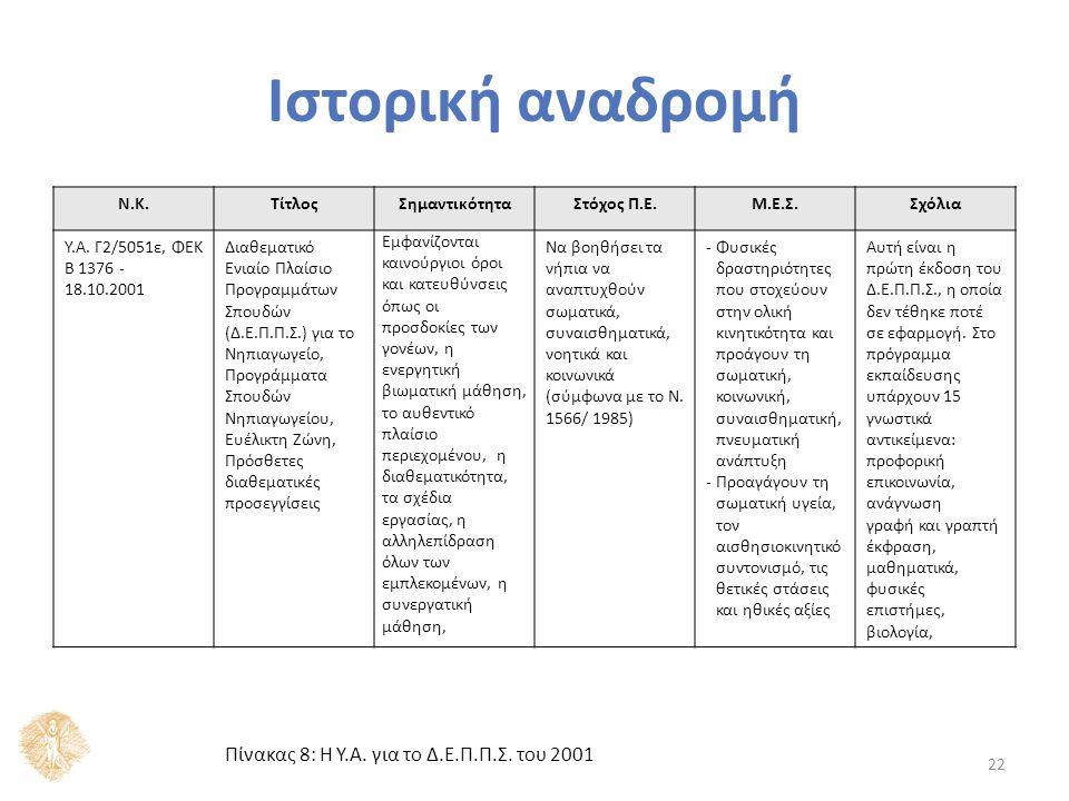 Ν.Κ.ΤίτλοςΣημαντικότηταΣτόχος Π.Ε.Μ.Ε.Σ.Σχόλια Υ.Α. Γ2/5051ε, ΦΕΚ B 1376 - 18.10.2001 Διαθεματικό Ενιαίο Πλαίσιο Προγραμμάτων Σπουδών (Δ.Ε.Π.Π.Σ.) για