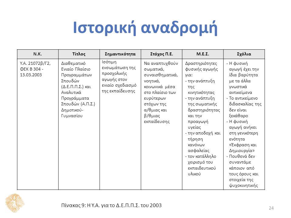 25 Ν.Κ.ΤίτλοςΣημαντικότηταΣτόχος Π.Ε.Μ.Ε.Σ.Σχόλια Προγράμματα σχεδιασμού και ανάπτυξης δραστηριοτήτων: Γλώσσας, Μαθηματικών, Μελέτης Περιβάλλοντος, Δημιουργίας και Έκφρασης (Εικαστικά, Δραματική Τέχνη, Μουσική, Φυσική Αγωγή) και Πληροφορικής -την ανάπτυξη θετικής στάσης για συνεργασία, αλληλοαποδοχή και υποστήριξη -την αντίληψη της Ολυμπιακής Ιδέας και της σπουδαιότητας των μεγάλων αθλητικών διοργανώσεων Πίνακας 9: Η Υ.Α.