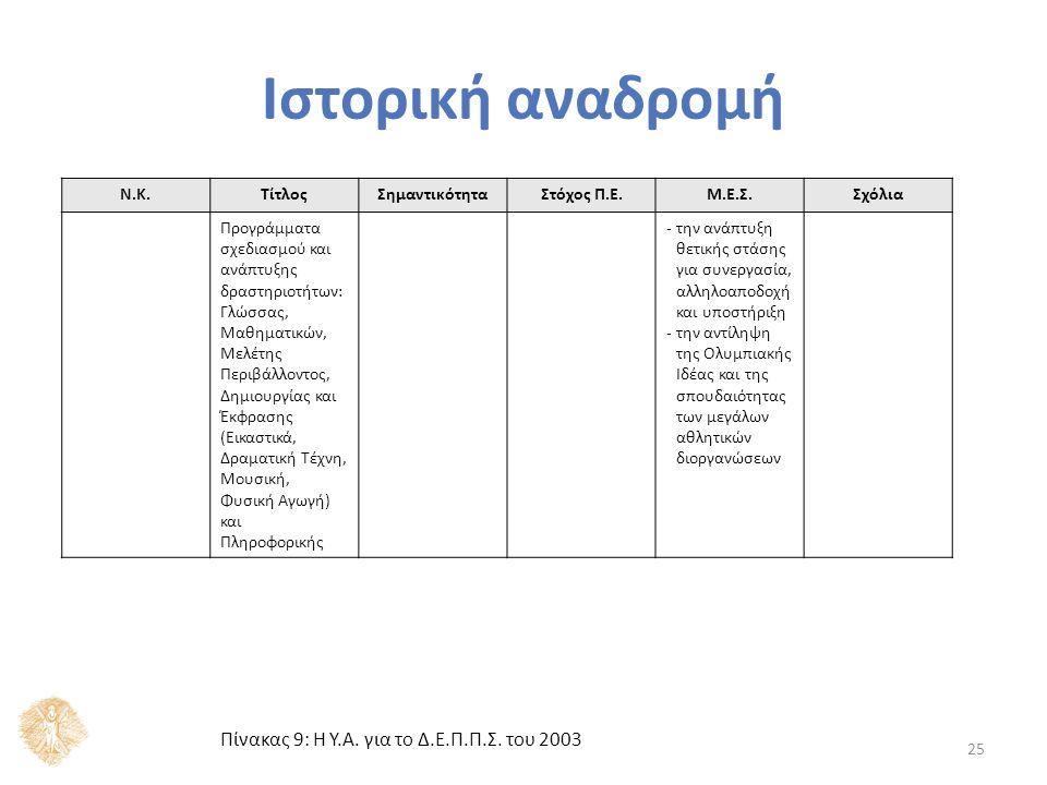 25 Ν.Κ.ΤίτλοςΣημαντικότηταΣτόχος Π.Ε.Μ.Ε.Σ.Σχόλια Προγράμματα σχεδιασμού και ανάπτυξης δραστηριοτήτων: Γλώσσας, Μαθηματικών, Μελέτης Περιβάλλοντος, Δη