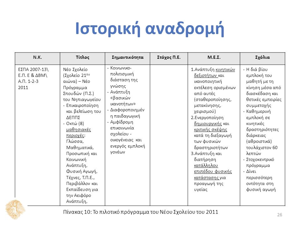 Ν.Κ.ΤίτλοςΣημαντικότηταΣτόχος Π.Ε.Μ.Ε.Σ.Σχόλια ΕΣΠΑ 2007-13\ Ε.Π. Ε & ΔΒΜ\ Α.Π. 1-2-3 2011 Νέο Σχολείο (Σχολείο 21 ου αιώνα) – Νέο Πρόγραμμα Σπουδών (