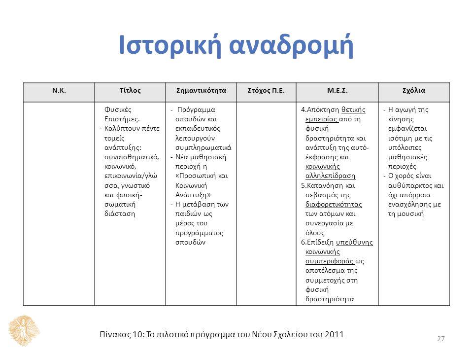 Αναλυτικά Προγράμματα και Φυσική Αγωγή Σύγκριση του περιεχομένου των τριών τελευταίων Αναλυτικών Προγραμμάτων σε σχέση με τη Φυσική Αγωγή